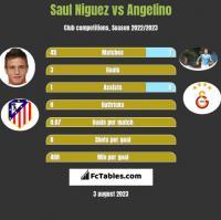 Saul Niguez vs Angelino h2h player stats