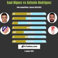 Saul Niguez vs Antonio Rodriguez h2h player stats