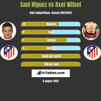 Saul Niguez vs Axel Witsel h2h player stats