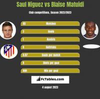 Saul Niguez vs Blaise Matuidi h2h player stats
