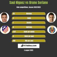 Saul Niguez vs Bruno Soriano h2h player stats
