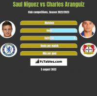 Saul Niguez vs Charles Aranguiz h2h player stats