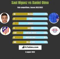 Saul Niguez vs Daniel Olmo h2h player stats