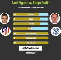 Saul Niguez vs Diego Godin h2h player stats