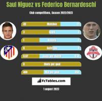 Saul Niguez vs Federico Bernardeschi h2h player stats