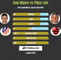 Saul Niguez vs Filipe Luis h2h player stats