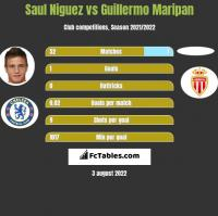 Saul Niguez vs Guillermo Maripan h2h player stats