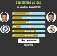 Saul Niguez vs Isco h2h player stats