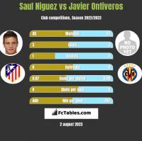 Saul Niguez vs Javier Ontiveros h2h player stats