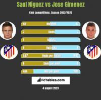 Saul Niguez vs Jose Gimenez h2h player stats