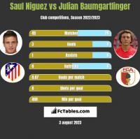 Saul Niguez vs Julian Baumgartlinger h2h player stats
