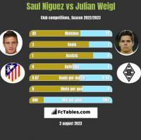 Saul Niguez vs Julian Weigl h2h player stats