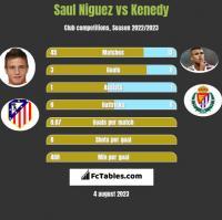 Saul Niguez vs Kenedy h2h player stats