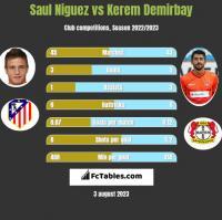 Saul Niguez vs Kerem Demirbay h2h player stats