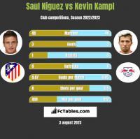 Saul Niguez vs Kevin Kampl h2h player stats