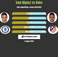 Saul Niguez vs Koke h2h player stats