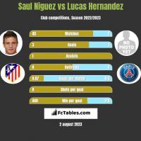 Saul Niguez vs Lucas Hernandez h2h player stats