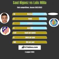 Saul Niguez vs Luis Milla h2h player stats