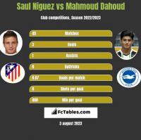 Saul Niguez vs Mahmoud Dahoud h2h player stats