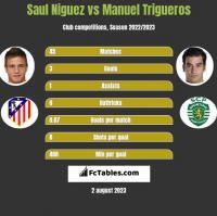Saul Niguez vs Manuel Trigueros h2h player stats