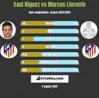 Saul Niguez vs Marcos Llorente h2h player stats
