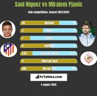Saul Niguez vs Miralem Pjanic h2h player stats