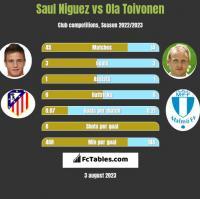 Saul Niguez vs Ola Toivonen h2h player stats