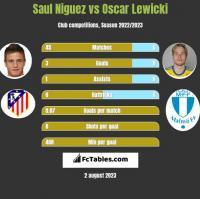 Saul Niguez vs Oscar Lewicki h2h player stats