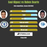 Saul Niguez vs Ruben Duarte h2h player stats