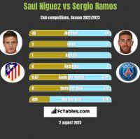 Saul Niguez vs Sergio Ramos h2h player stats