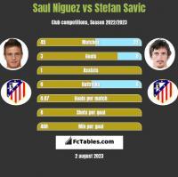 Saul Niguez vs Stefan Savić h2h player stats