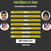 Saul Niguez vs Tiago h2h player stats