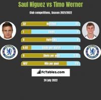 Saul Niguez vs Timo Werner h2h player stats