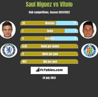 Saul Niguez vs Vitolo h2h player stats