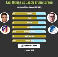 Saul Niguez vs Jacob Bruun Larsen h2h player stats