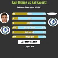 Saul Niguez vs Kai Havertz h2h player stats