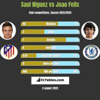 Saul Niguez vs Joao Felix h2h player stats