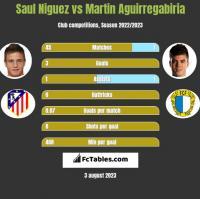 Saul Niguez vs Martin Aguirregabiria h2h player stats