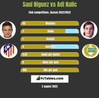 Saul Niguez vs Adi Nalic h2h player stats