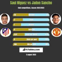 Saul Niguez vs Jadon Sancho h2h player stats