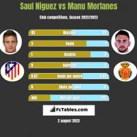 Saul Niguez vs Manu Morlanes h2h player stats