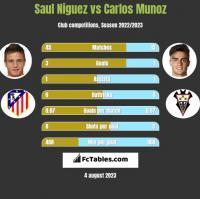Saul Niguez vs Carlos Munoz h2h player stats