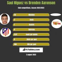 Saul Niguez vs Brenden Aaronson h2h player stats