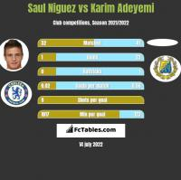 Saul Niguez vs Karim Adeyemi h2h player stats