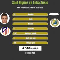Saul Niguez vs Luka Susic h2h player stats