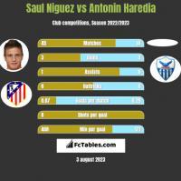 Saul Niguez vs Antonin Haredia h2h player stats