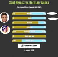 Saul Niguez vs German Valera h2h player stats