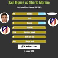 Saul Niguez vs Alberto Moreno h2h player stats