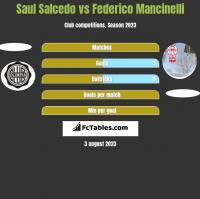 Saul Salcedo vs Federico Mancinelli h2h player stats