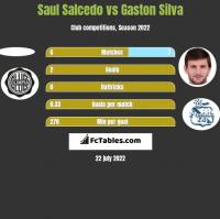 Saul Salcedo vs Gaston Silva h2h player stats